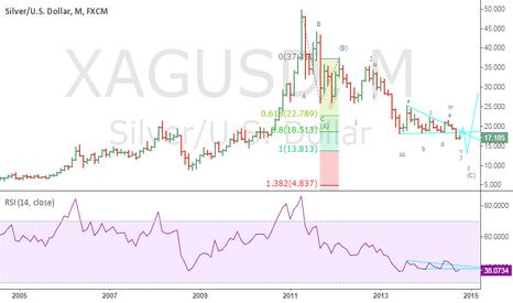 XAGUSD: Silver in USD