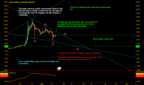 LTCUSD: LTC and other coins forming this pattern!