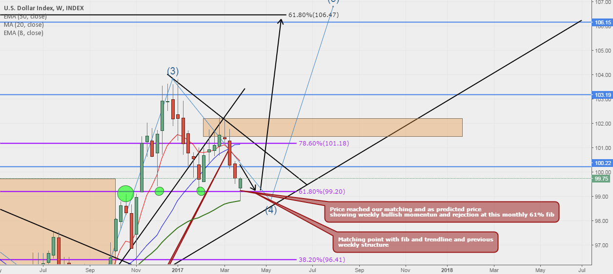 DXY (Dollar Index) Updated idea