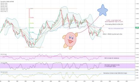 EURUSD: EURUSD – Critical level on monthly chart