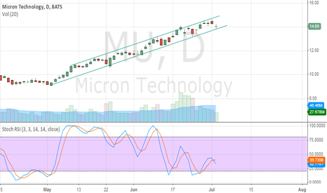 MU: Still within the uptrend