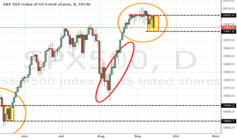 SPX500: Could it be twins?
