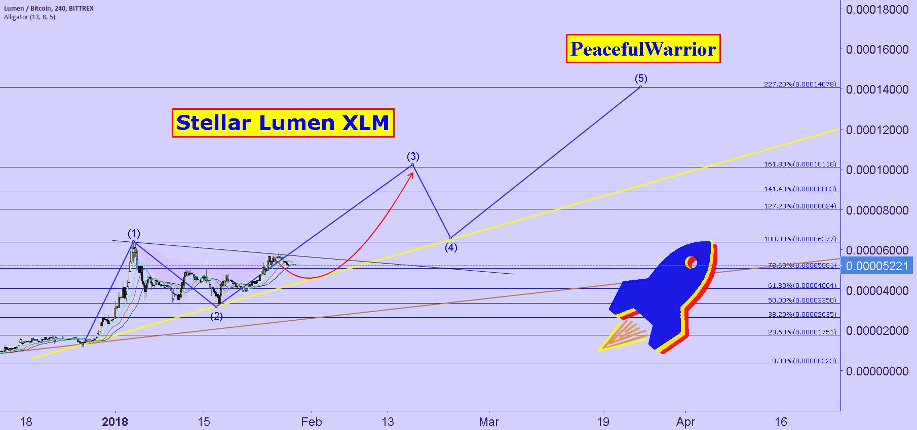 Stellar Lumen ( XLM ) | BTC