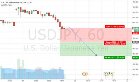 USDJPY: USDJPY Sell at 103.453, stop at 103.975, take profit at 102.922