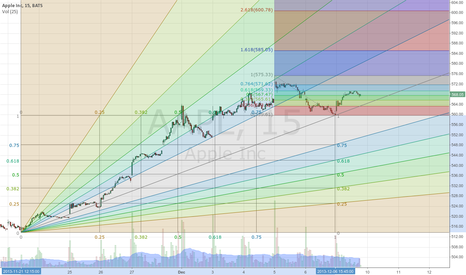 AAPL: AAPL shall obey the fib