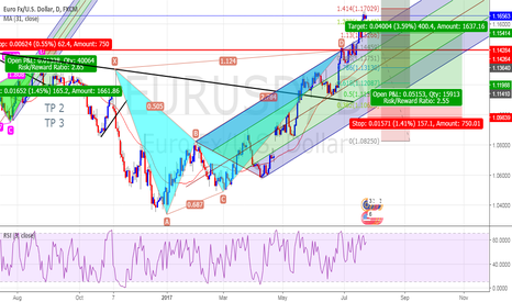 EURUSD: Sell Now??