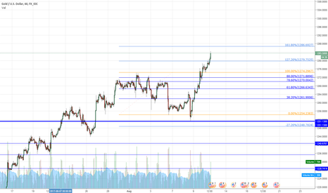 XAUUSD: Resistances and Suppports on XAUUSD