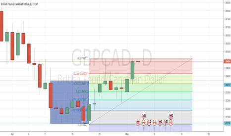 GBPCAD: Possible 2618 long trade GBPCAD
