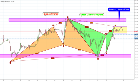 KPIT: KPIT Gartley COmplete