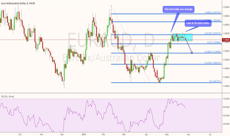 EURAUD: EURAUD 61.8 level holds strongly. Short will give you 300 pips.
