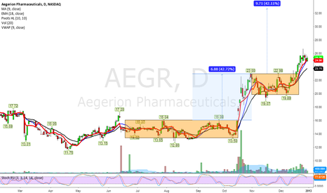 AEGR: Will 2013 Be another great year for $AEGR?