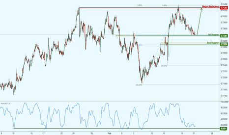 NZDUSD: NZDUSD testing major support, prepare for a potential bounce!