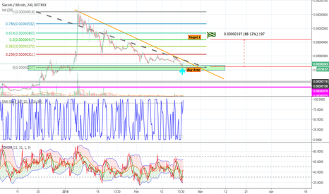 SCBTC: SC - Buy opportunities ! (going to break down-trend line Soon)