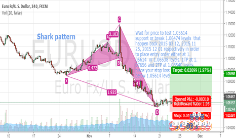 EURUSD: EURUSD Bullish Shark formation under way 4HR