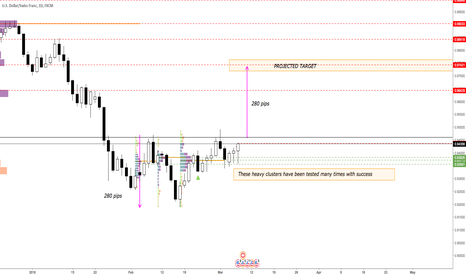 USDCHF: USD/CHF:Bullish setup confirmed! See why and which target levels