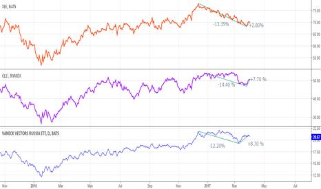 RSX: Special spread trading
