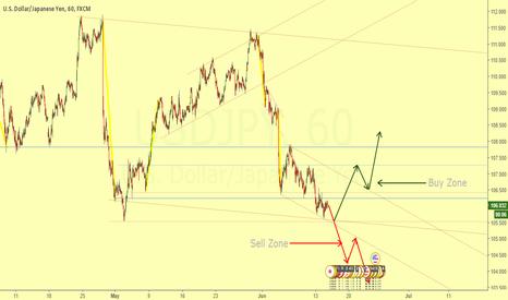 USDJPY: Dynamic Rank 15M - Waiting for the broke
