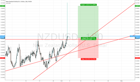 NZDUSD: -____- NZDUSD common sense, drop your shorts!