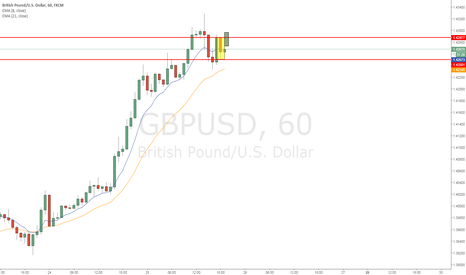 GBPUSD: GBPUSD inside hr after ema correction