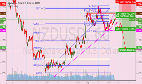NZDUSD: maybe... waiting completion