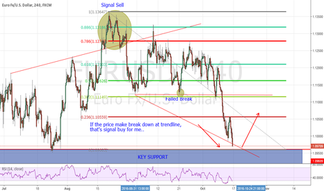 EURUSD: Looking for Signal Buy