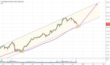 L_TFH: Buy trigger near 150-65 with SL 140 for Tgt 280-300