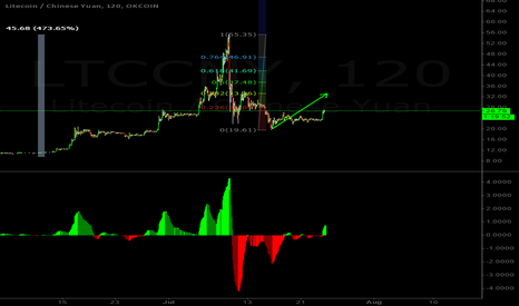 LTCCNY: long, target 30.88