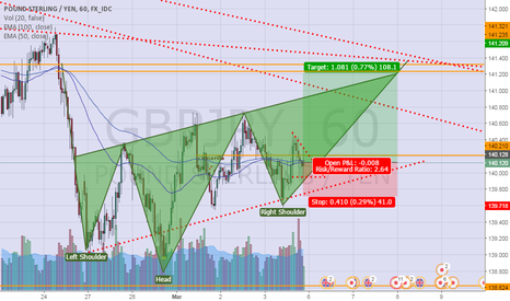 GBPJPY: inv HnS on GJ H1