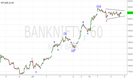 BANKNIFTY: Banknifty probable EW counts
