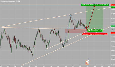 GBPJPY: Wait for the price reach the base and get long