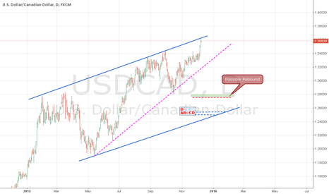 USDCAD: USDCAD : UPDATE LAST ANALYSIS SHORT opportunity