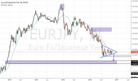 EURJPY: EJ swing moves this month