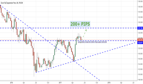 EURJPY: LONG   EUR.JPY WEEKLY .. 200+ PIPS setup ready to go .. green