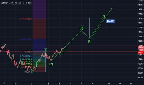 BTCUSD: BTC update : short term BTC prediction (impulse has observed)
