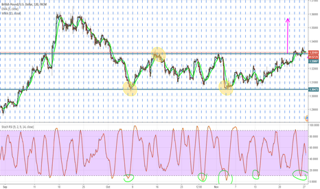 GBPUSD: Double bottom and double top and uptrend