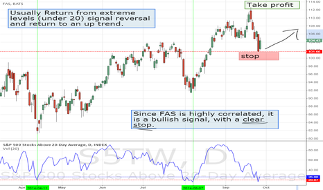 S5TW: Market Breath and FAS