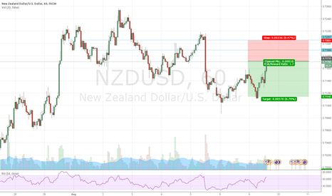 NZDUSD: Potential Drop in NZDUSD