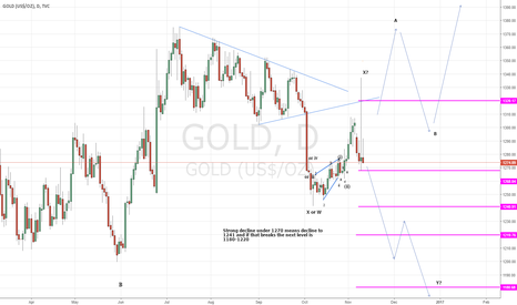 GOLD: The jury is out