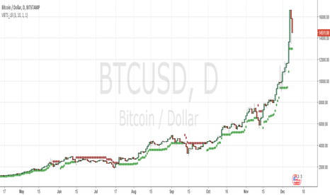 BTCUSD: still 13000 stop price is holding time correction in play!