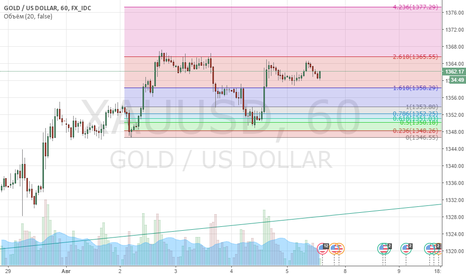 XAUUSD: Покупка золото на основе стратегии сетки фибоначи