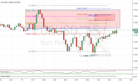 EURUSD: Potential AB CD pattern completion