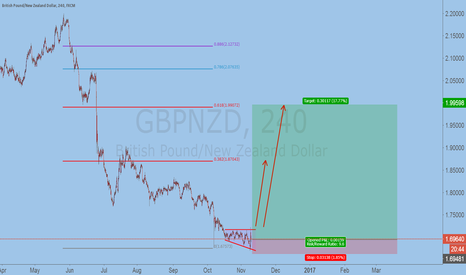 GBPNZD: see more gbpnzd