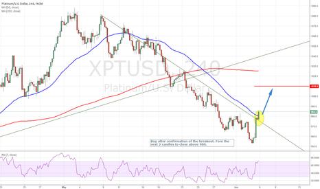 XPTUSD: Breakout opportunity