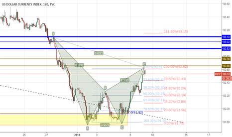 DXY: dxy my view