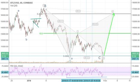 BTCUSD: BTC/USD Bearish Gartley en formation ?