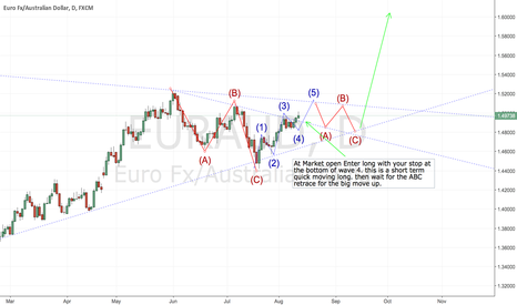 EURAUD: EURAUD Short term Long and Long term bigger move long.