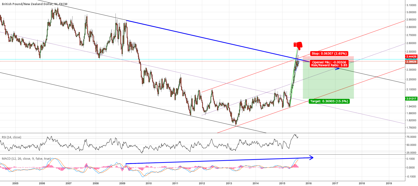 Some serious resistance on GBPNZD