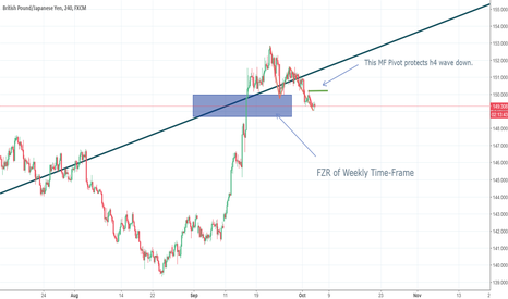 GBPJPY: Hunting to buy: Tactical Plan for GBPJPY