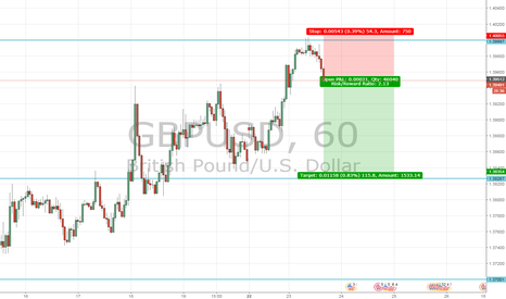 GBPUSD: GBPUSD as it reacts at a major resistance level of 1.40