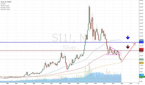 SI1!: Silver